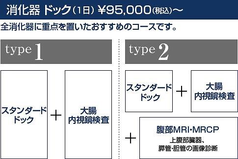 消化器ドック(1日)¥95,000(税込)~